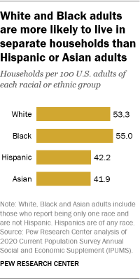 A bar chart showing that White and Black adults are more likely to live in separate households than Hispanic or Asian adults