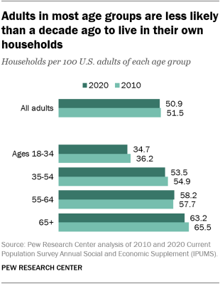 A bar chart showing that adults in most age groups are less likely than a decade ago to live in their own households