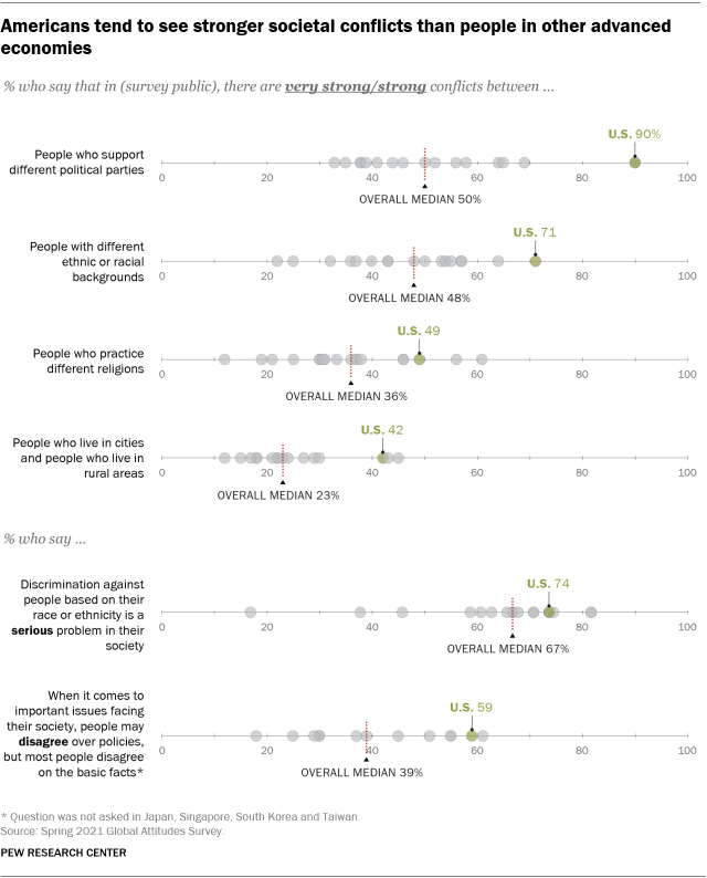 A chart showing that Americans tend to see stronger societal conflicts than people in other advanced economies