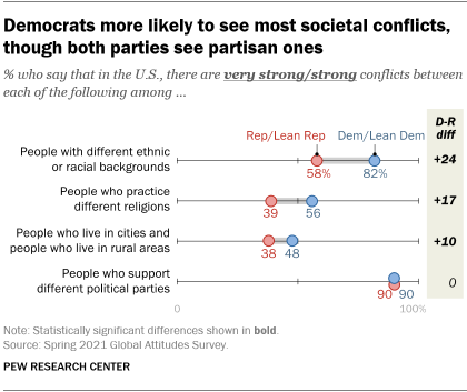 A chart showing that Democrats are more likely to see most societal conflicts, though both parties see partisan ones