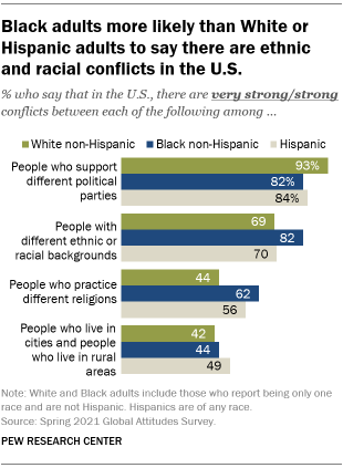 A bar chart showing that Black adults are more likely than White or Hispanic adults to say there are ethnic and racial conflicts in the U.S.