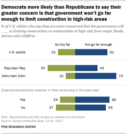 A bar chart showing that Democrats are more likely than Republicans to say their greater concern is that government won't go far enough to limit construction in high-risk areas