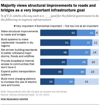 A bar chart showing that a majority views structural improvements to roads and bridges as a very important infrastructure goal