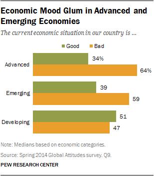 Economic Mood Glum in Advanced and Emerging Economies