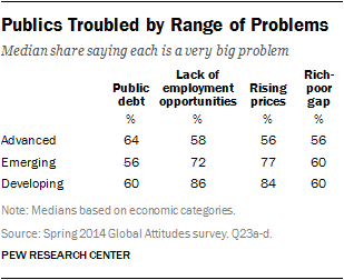 Publics Troubled by Range of Problems