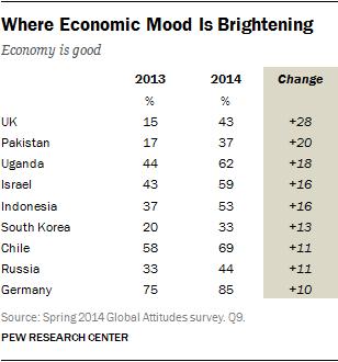 Where Economic Mood Is Brightening