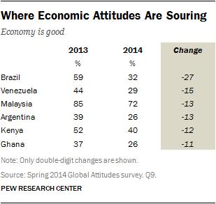 Where Economic Attitudes Are Souring