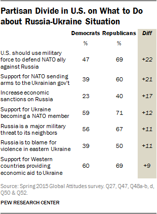 Partisan Divide in U.S. on What to Do about Russia-Ukraine Situation