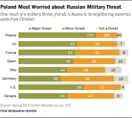 Poland Most Worried about Russian Military Threat
