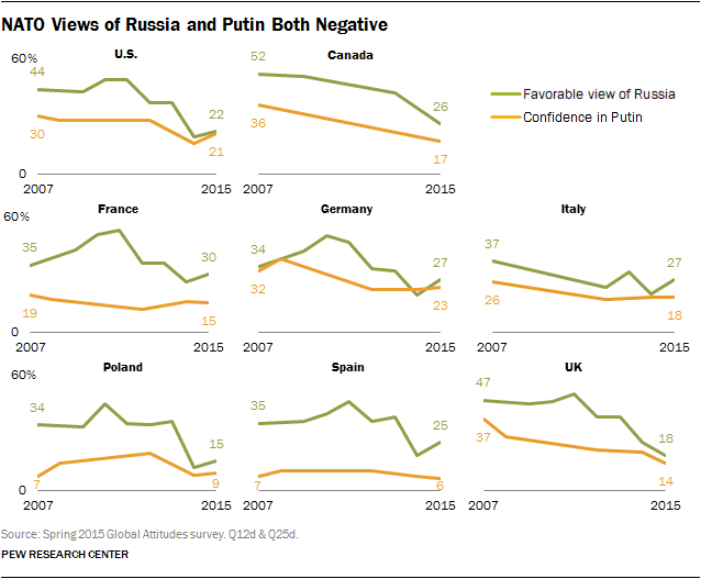 NATO Views of Russia and Putin Both Negative
