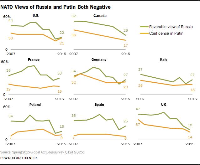 NATO Views of Russia and Putin Both Negative