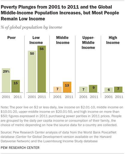 Poverty Plunges from 2001 to 2011 and the Global Middle-Income Population Increases, but Most People Remain Low Income
