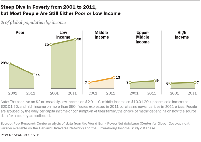 Steep Dive in Poverty from 2001 to 2011, but Most People Are Still Either Poor or Low Income
