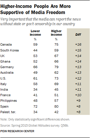 Higher-Income People Are More Supportive of Media Freedom