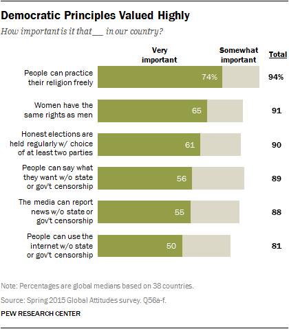 1 Support For Democratic Principles Pew Research Center