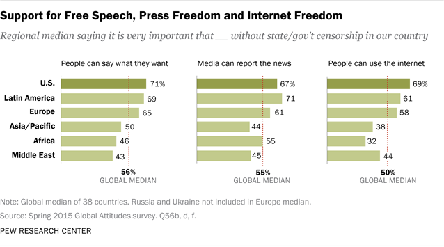 Support for Free Speech, Press Freedom and Internet Freedom