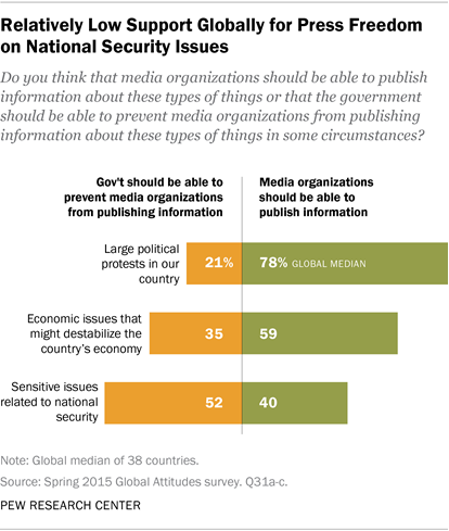 Relatively Low Support Globally for Press Freedom on National Security Issues