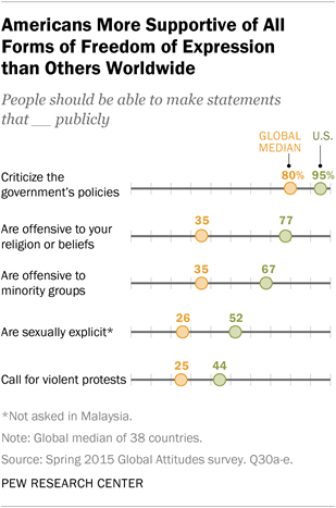 Americans More Supportive of All Forms of Freedom of Expression than Others Worldwide
