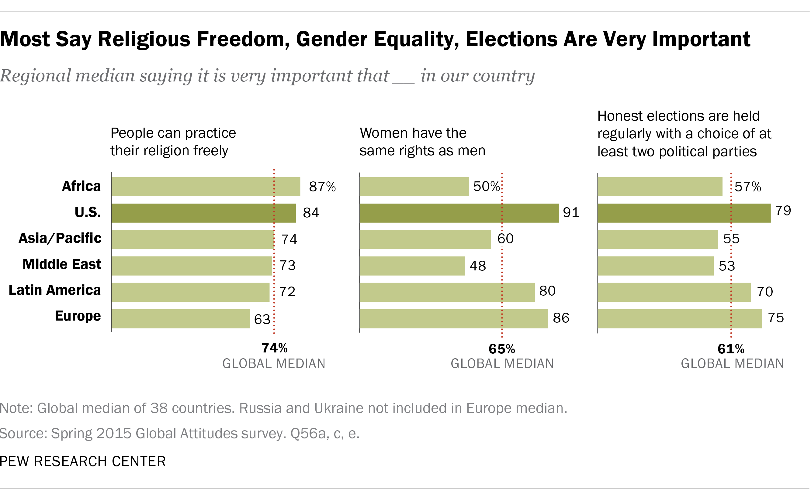 Most Say Religious Freedom, Gender Equality, Elections Are Very Important
