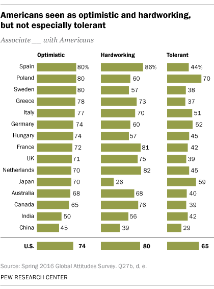 Americans seen as optimistic and hardworking, but not especially tolerant