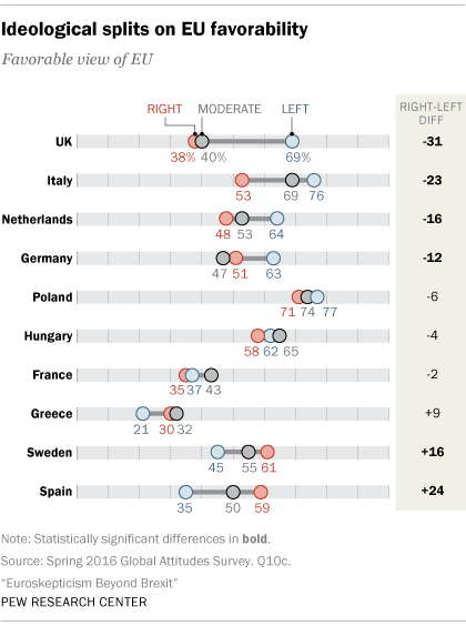Ideological splits on EU favorability