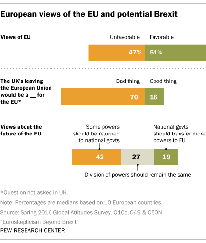 How European Countries View Brexit