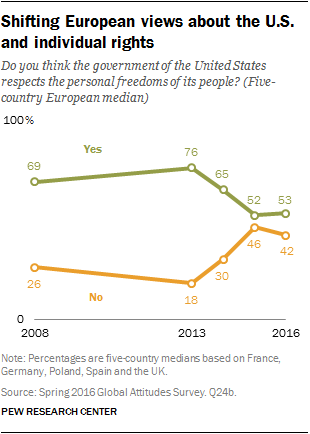 Shifting European views about the U.S. and individual rights