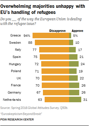 Overwhelming majorities unhappy with EU's handling of refugees