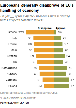 Europeans generally disapprove of EU's handling of economy