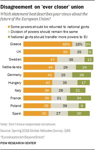 Euroscetticismo yahoo dating