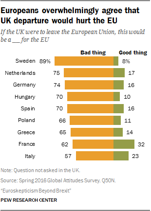Europeans overwhelmingly agree that UK departure would hurt EU