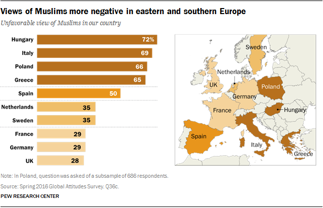 Views of Muslims more negative in eastern and southern Europe