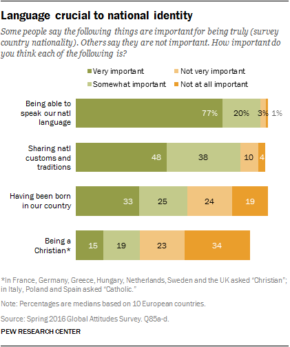Language crucial to national identity