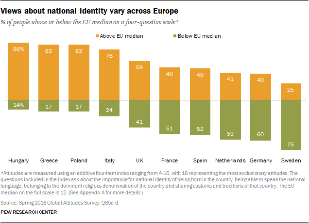 Views about national identity vary across Europe