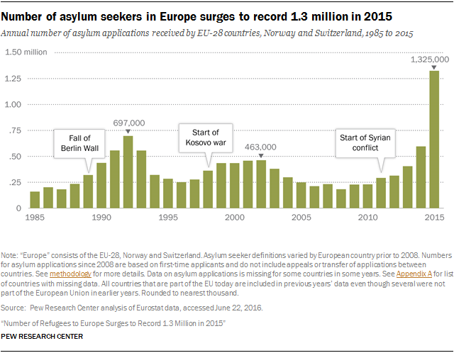 PGM_2016.08.02_Europe-Asylum-01.png