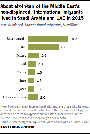 Middle East's Migrant Population More Than Doubles Since