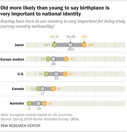 Likely Pew Birthplace More Very Center Identity Important Old Is To Say Young National Than Research