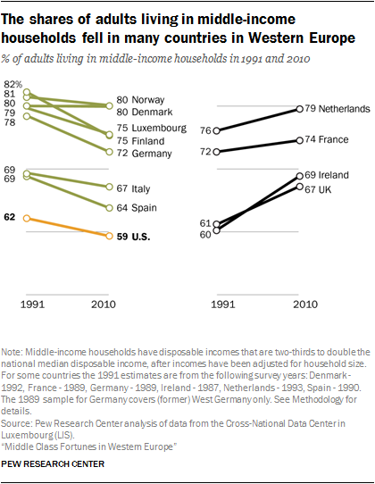 Middle Class Fortunes in Western Europe | Pew Research Center