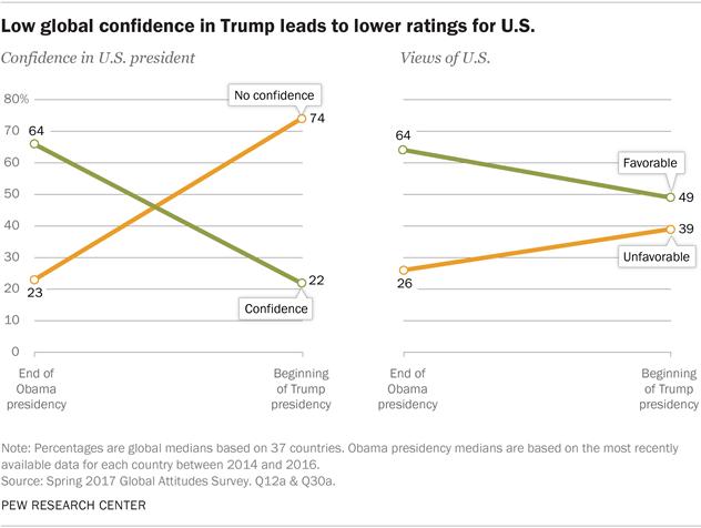 Trump Unpopular Worldwide American Image Suffers