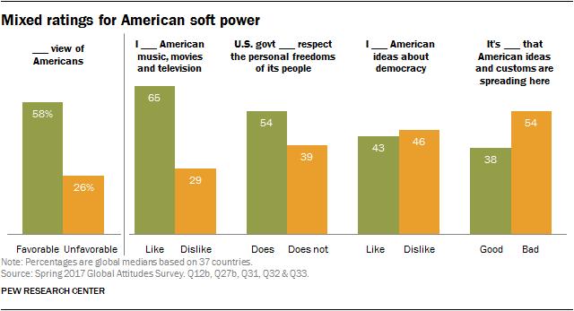 Trump Unpopular Worldwide, American Image Suffers | Pew