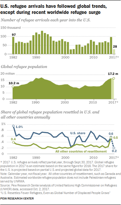 America Admits Fewer Refugees as Number Displaced Grows Globally