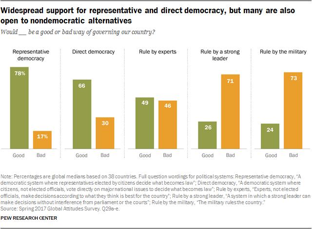 Democracy In India Pdf