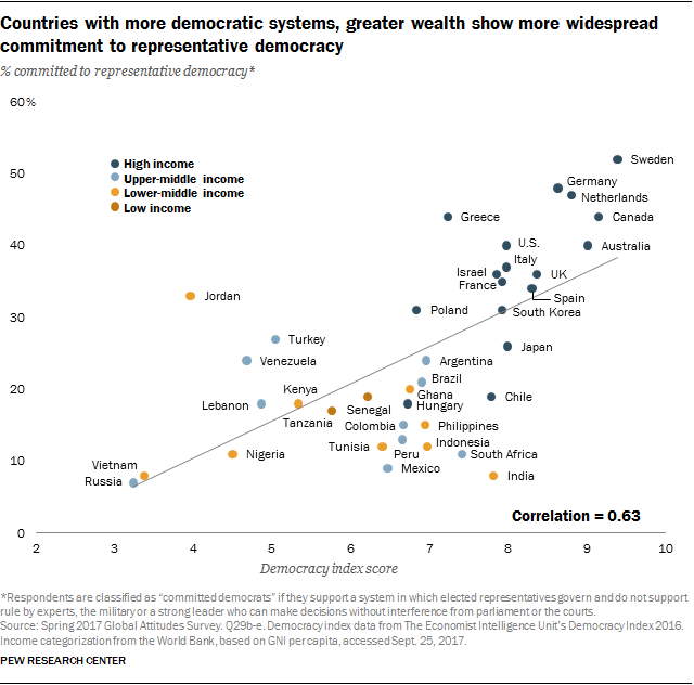 efd6a1f5e80 Support for Democracy High Around the World | Pew Research Center
