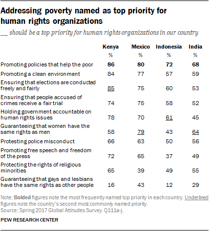 Pew global attitudes homosexuality statistics