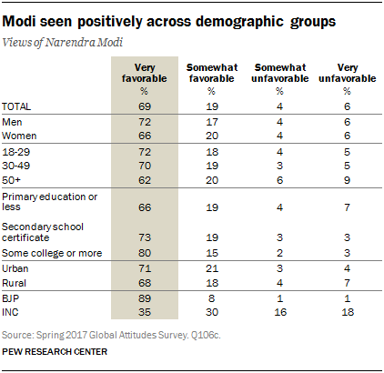 Support For Prime Minister Modi Remains Strong