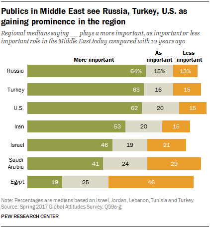 Russia, Turkey, United States Viewed in Middle East as Playing