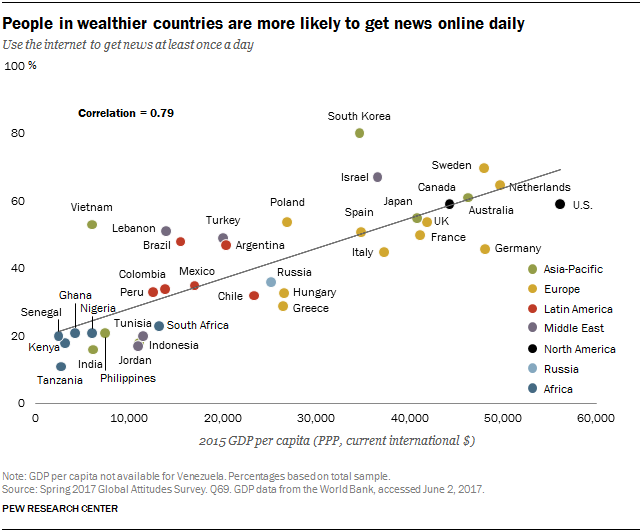 People Around World Want Unbiased News | Pew Research Center