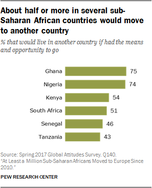 Migration From Sub-Saharan Africa to Europe Has Grown Since 2010