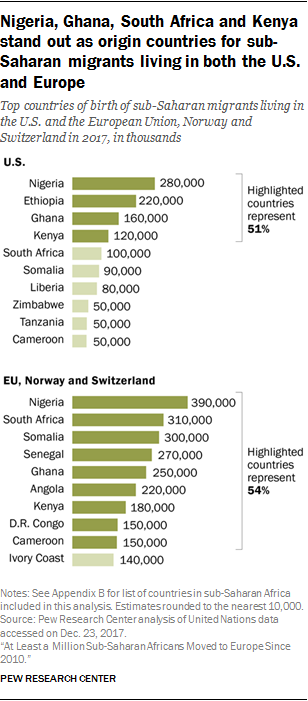 Migration From Sub-Saharan Africa to Europe Has Grown Since