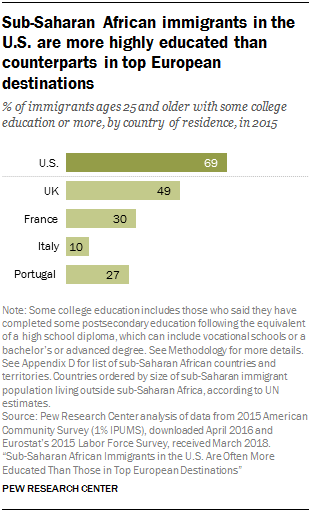 Sub-Saharan African Immigrants in U S  More Educated Than